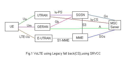 VoLTE using CSFB,SRVCC