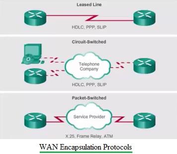 WAN Encapsulation Protocols