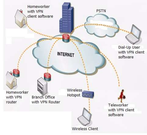 WAN-Wide Area Network