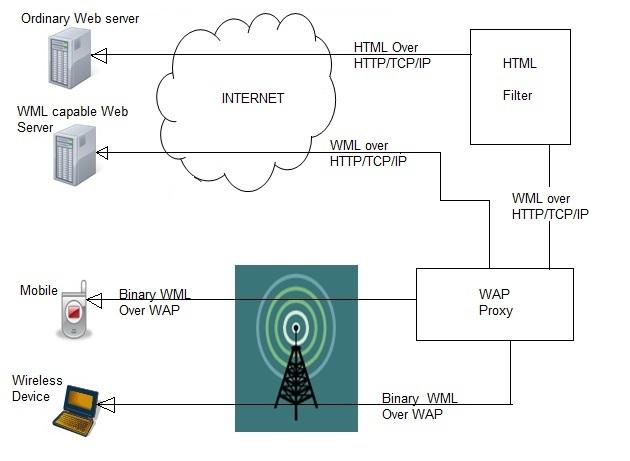 WAP infrastructure