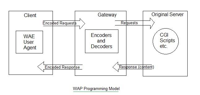 WAP programming model