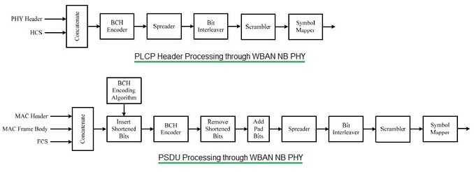 WBAN NB PHYSICAL LAYER