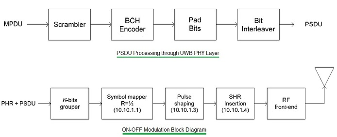 WBAN UWB PHYSICAL LAYER