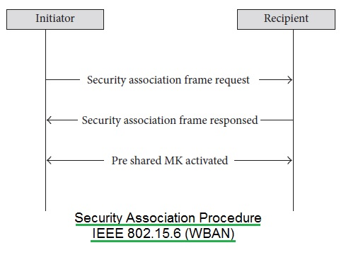 WBAN security association