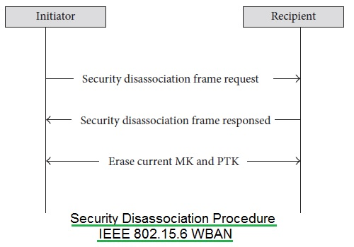 WBAN security disassociation