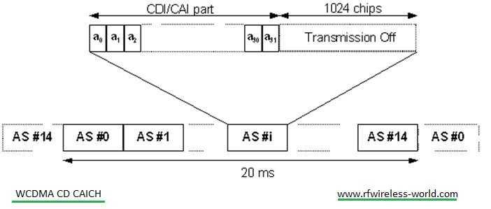 WCDMA CD-CAICH