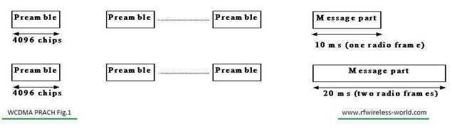 WCDMA PRACH fig1