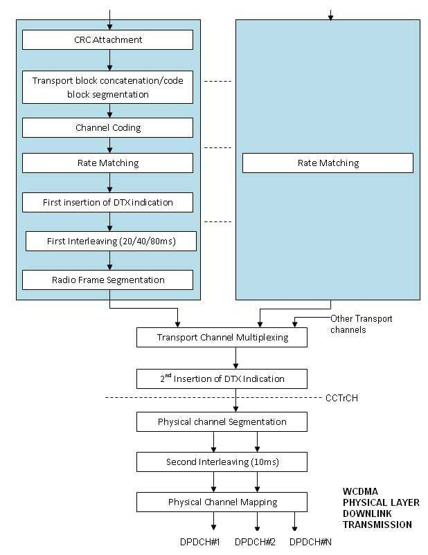 WCDMA Physical Layer Downlink Transmission