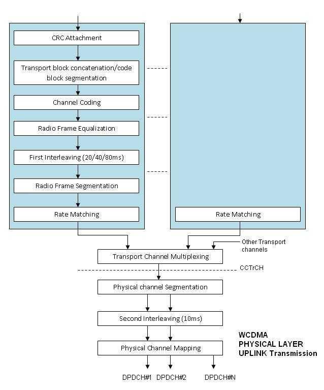 WCDMA Physical Layer Uplink Transmission