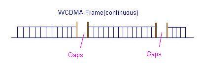WCDMA compressed mode