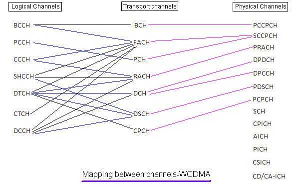 WCDMA logical channels transport channels physical channels mapping