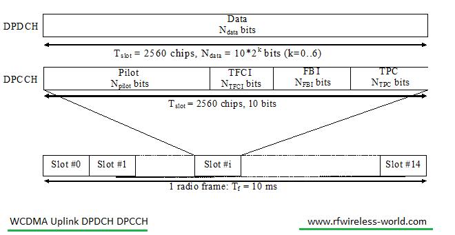 WCDMA uplink DPCCH