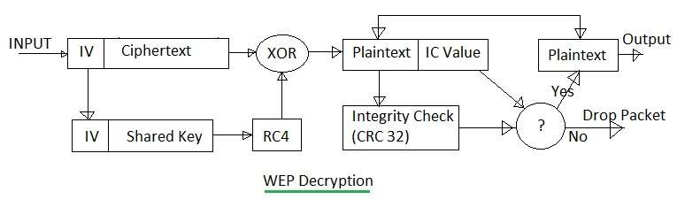 WEP Decryption