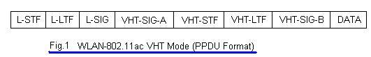 WLAN 802.11ac VHT mode frame format