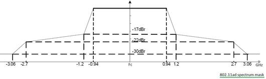 WLAN 802.11 spectrum mask