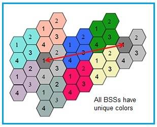 802.11ax BSS coloring