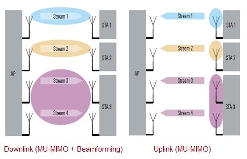 WLAN 802.11ax MU-MIMO and Beamforming