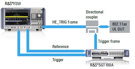WLAN 802.11ax Transmitter test setup