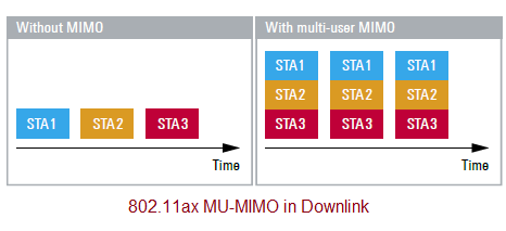 WLAN 802.11ax multi user downlink