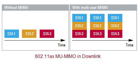 WLAN 802.11ax multi user downlink