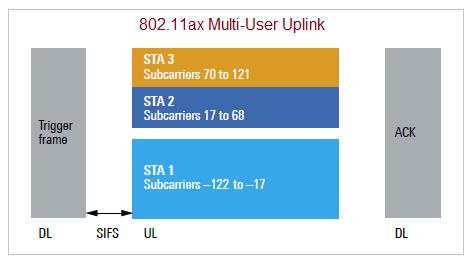 WLAN 802.11ax multi user uplink