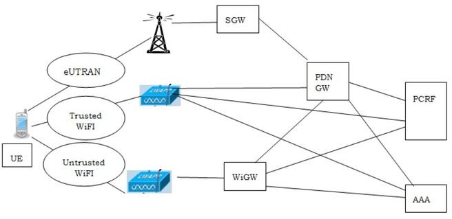 WLAN to LTE handover