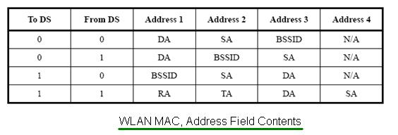 WLAN MAC Address Field Contents
