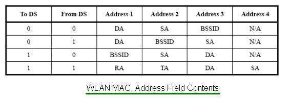 WLAN MAC Address Field Contents