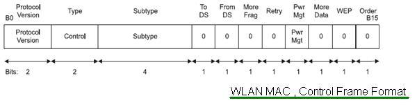 WLAN MAC Control Frame