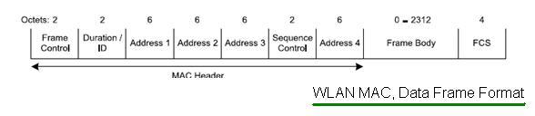 WLAN MAC Data Frame