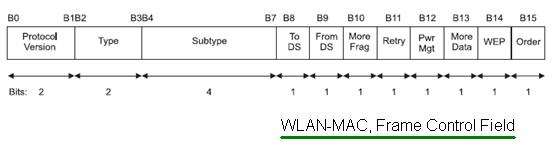 Wireless LAN tutorial | WLAN tutorial