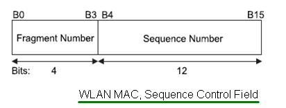 WLAN MAC Sequence Control Field