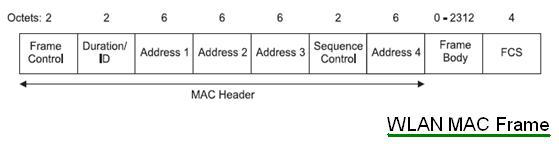 mac frame fields - Wireless Photo Frame