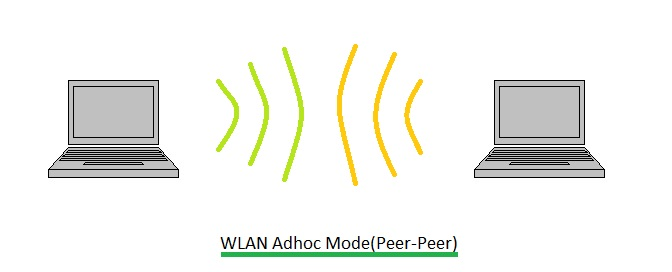What is the difference between Wi-Fi and WLAN?