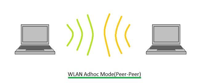 WLAN adhoc mode