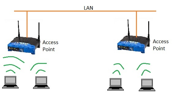 WLAN infrastructure mode