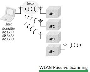 WLAN passive scanning