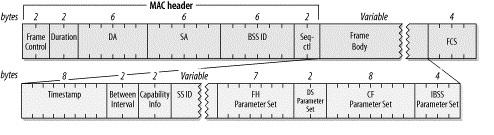 WLAN probe response frame