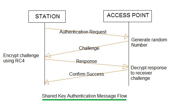 WLAN security Algorithm message flow