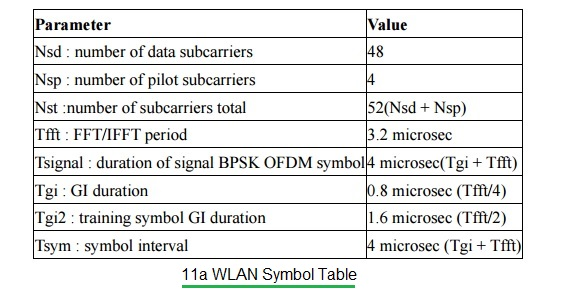 11a WLAN symbol table