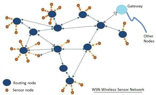 WSN,Wireless Sensor Network