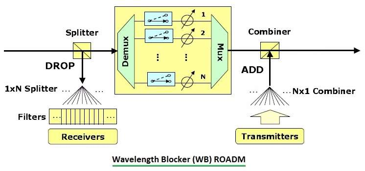 Wavelength Blocker WB ROADM
