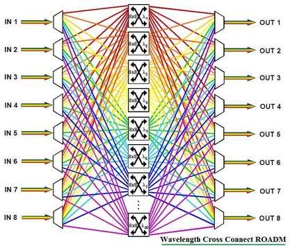 Wavelength Cross Connect-WXC ROADM