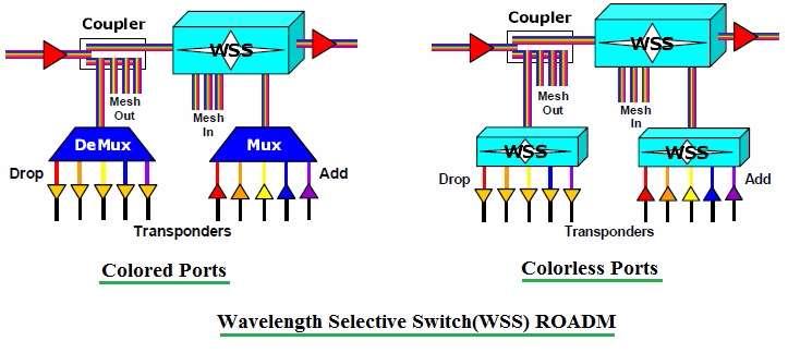 Wavelength Selective Switch-WSS ROADM