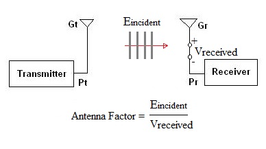 What is antenna factor