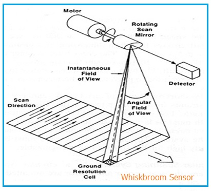 Whiskbroom Sensor