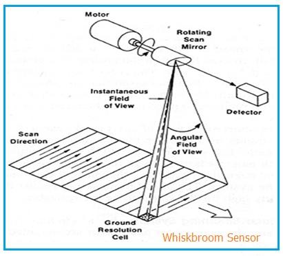 Whiskbroom Sensor