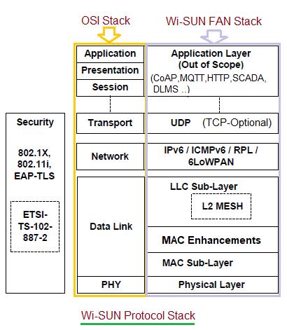 Wi-SUN Protocol Stack
