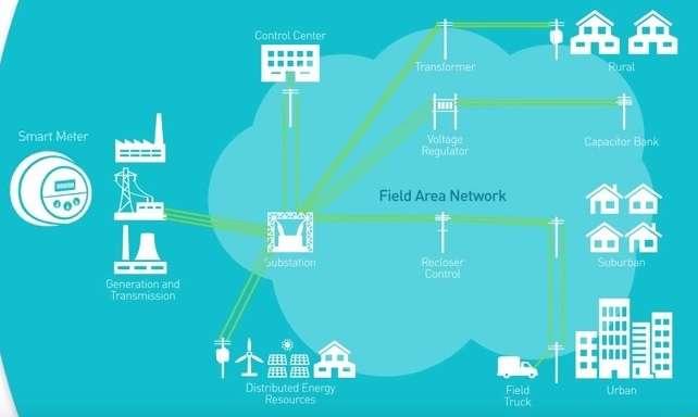 Wi-Sun Field Area Network