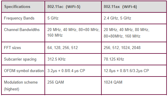 Difference between wifi-5 and wifi-6, WiFi-5 vs WiFi-6